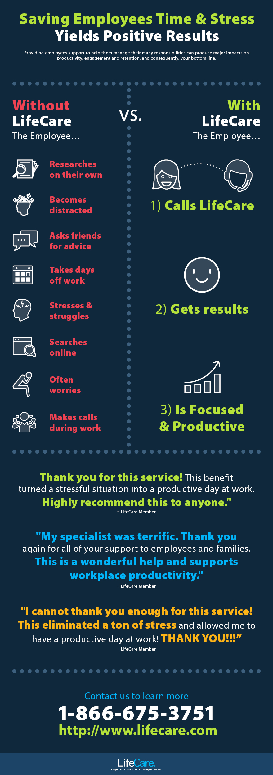 Saving Employees Time & Stress Yields Positive Results